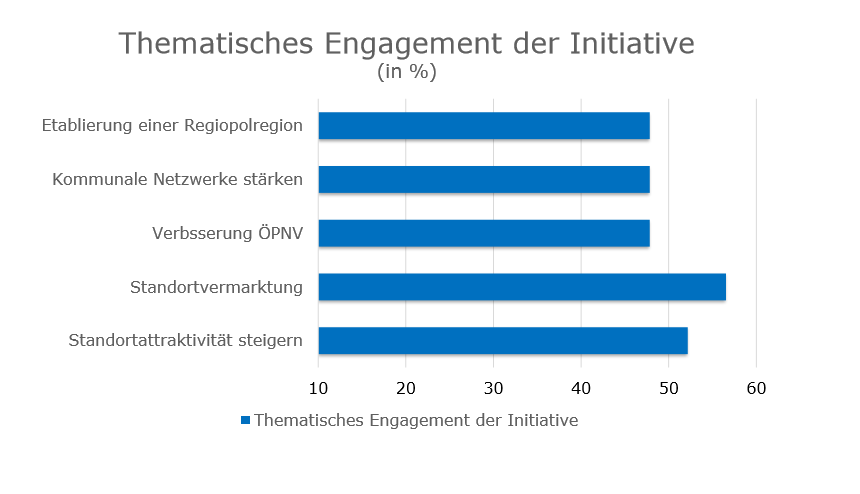 Thematisches Engagement Inititive